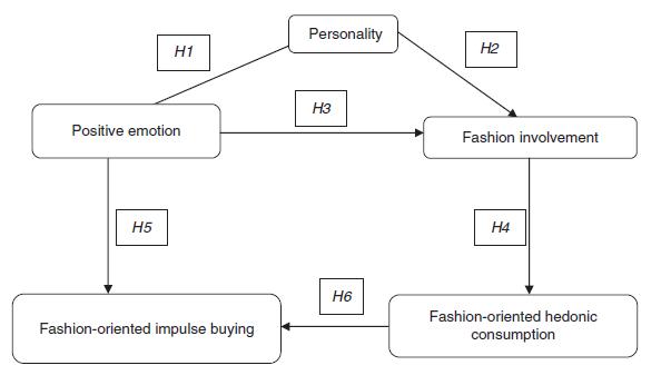 مدل رابطه شخصیت و مدگرایی