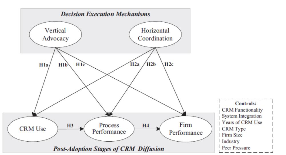مکانیسم های اجرای تصمیم گیری در نظارت فناوری اطلاعات