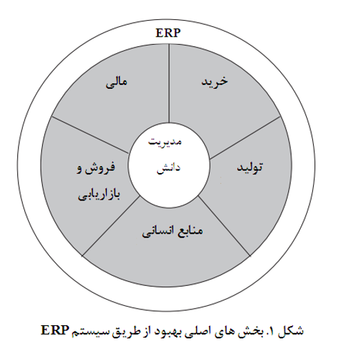 مدل ERP برای انتخاب فروشنده