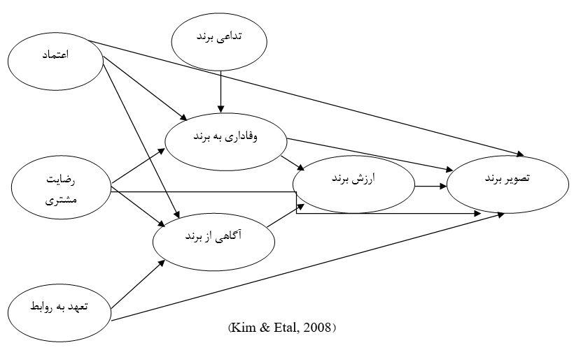 مدل مفهومی ارزش ویژه برند و تصویر برند