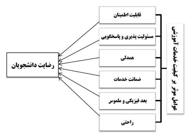 مدل مفهومی پروپوزال کیفیت خدمات آموزشی