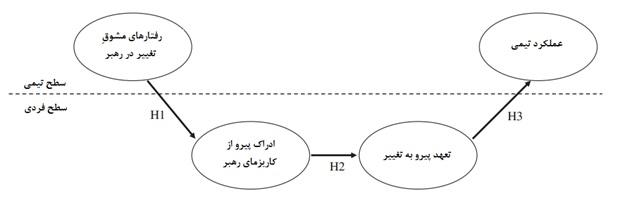 مدل چندسطحی مقاله