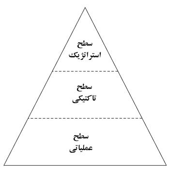 سه مؤلفه استراتژی مهم در تعریف استراتژی