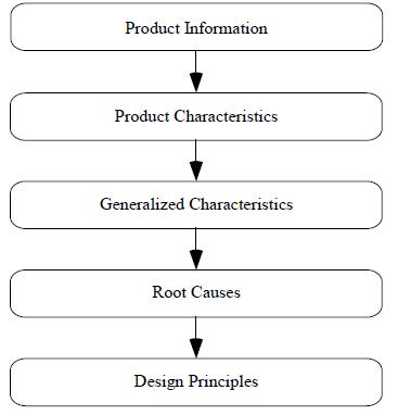 مدل مسیر طراحی محصول