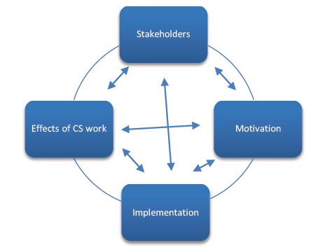 http://modir3-3.ir/thesis-enghlish/thesis-model/thesis14-8794.PNG